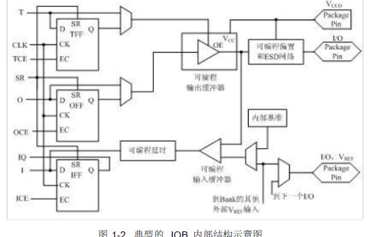FPGA的开发实用教程资料总结