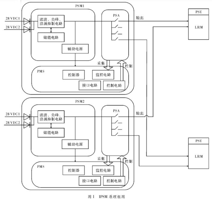 基于DSP处理器SMJ320F240实现智能电源...