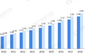 中国智慧停车行业市场规模破百亿,集中度有望进一步提升