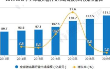 全球激光器產業市場呈現加速增長趨勢,市場規模超150億美元