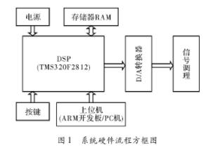 基于DSP最小系统TMS320F2812实现线性...