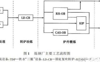浅析炼钢厂能源计量管理系统的设计以及应用