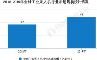 中国农业植保领跑应用领域,行业发展空间巨大