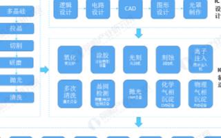 中国成为全球半导体设备最大市场,国内市场规模稳步提升