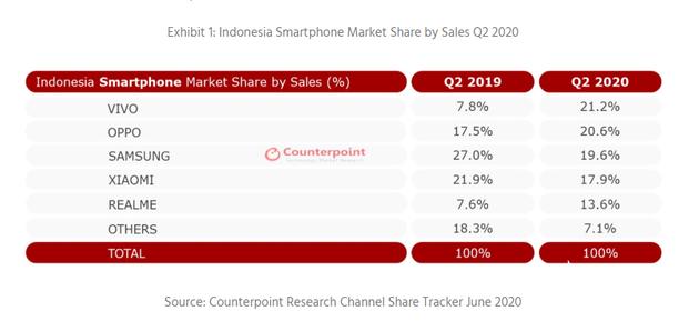 vivo在印尼智能手机市场位居第一