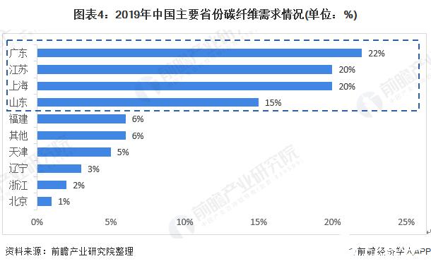 图表4:2019年中国主要省份碳纤维需求情况(单位:%)