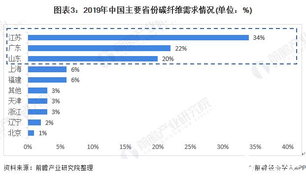 图表3:2019年中国主要省份碳纤维需求情况(单位:%)