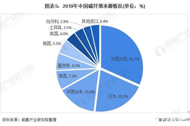 图表5:2019年中国碳纤维来源情况(单位:%)