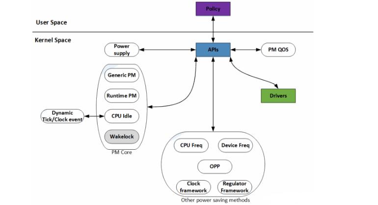 Linux电源管理系统结构介绍