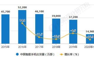 中国大香蕉网站手机销量增速放缓,多因素推动手机电池容量...