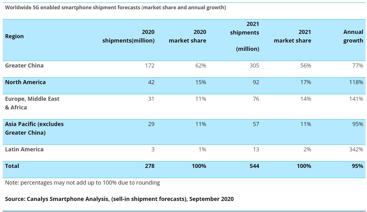 2020年全球5G大香蕉网站手机出货量将达到2.78亿...