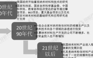 中国纳米材料市场规模不断扩大,目前应用领域广泛