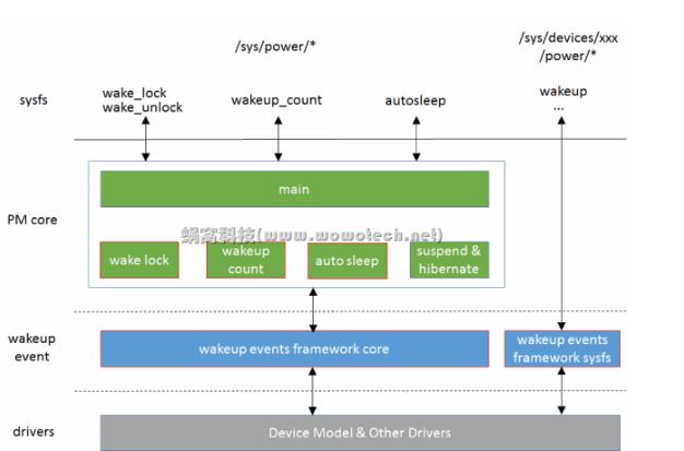 Linux电源管理总体框架及实现原理