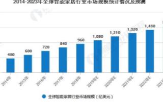 中国智能家居的千亿市场,预测2022年智能照明市...