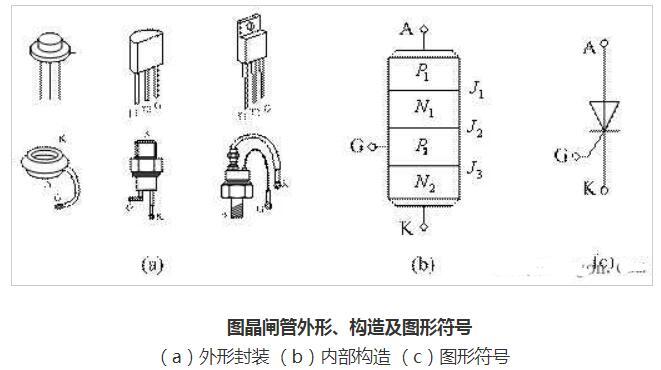 晶闸管的结构图解