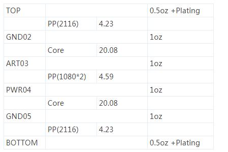 PCB版图布局的阻抗线宽的计算