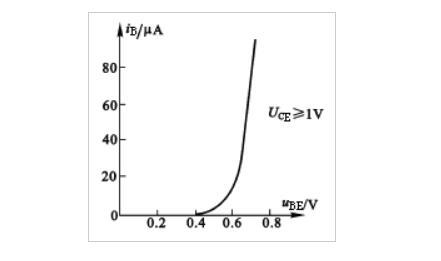 三极管的输入/输出特性曲线