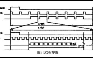 基于SEP4020微处理器平台实现Framebuffer驱动程序的设计