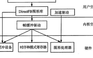 基于嵌入式�缦低�GUI如何实现DirectF的图形加速功能的功能应用