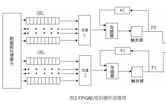如何使用FPGA和分布式算法实现FIR低通滤波器的设计