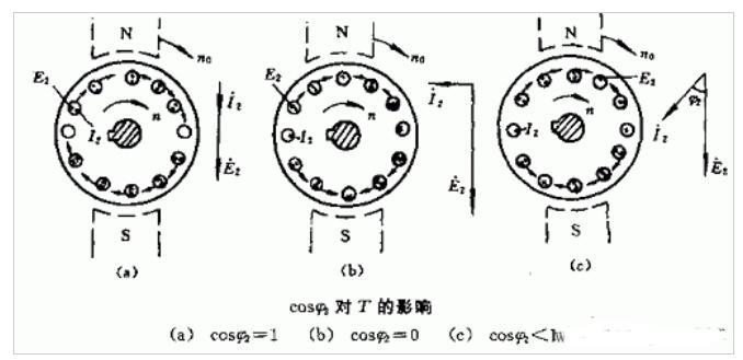 三相异◆步电动机的电磁转矩及机械特性