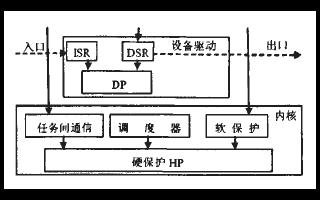 基于微处理器LPC2210实现μC/OS-Ⅱ关键...