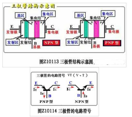 晶体三极管的结构与分类