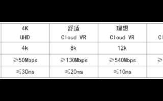 """华为完成全球首个全光VR在湛江的商用试点,推出""""全千兆""""解决方案"""
