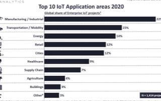 IoT解决方案推向市场,10大应用典型案例项目分析