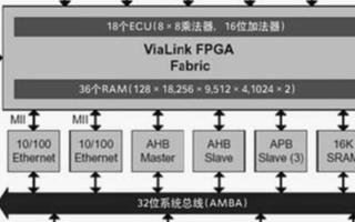 基于FS2在系统分析仪实现复杂SoPC系统的方案设计