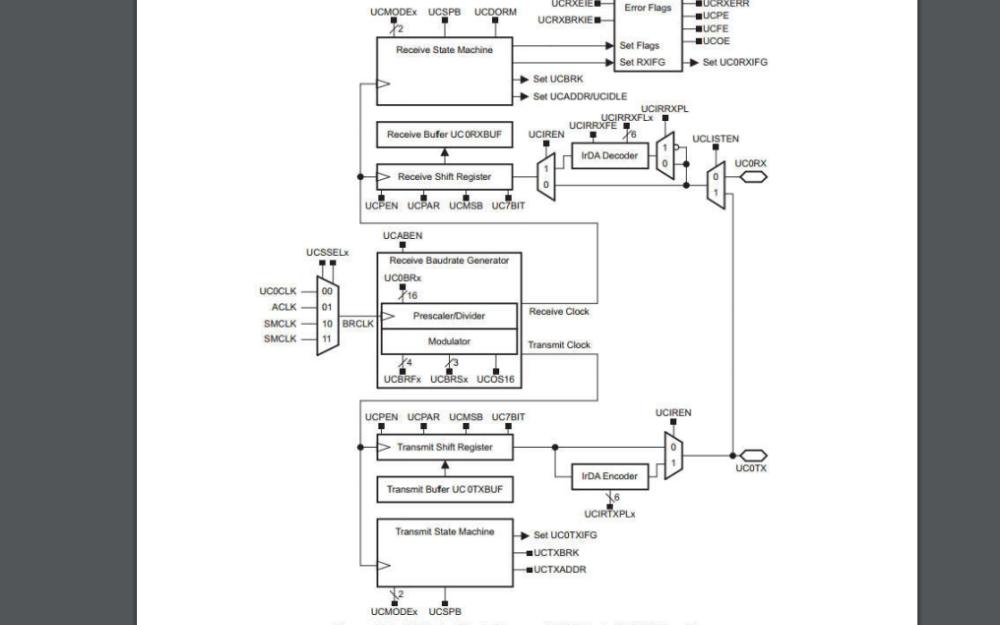 MSP430单片机的通用串行通信接口详细资料说明