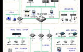 校园智能安防监控平台的结构组成及系统功能设计