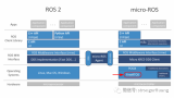 一个基于FreeRTOS的micro(微型)ROS