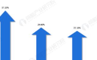 贵州省IDC行业发展现状分析,全省规模以上数据中心达17个