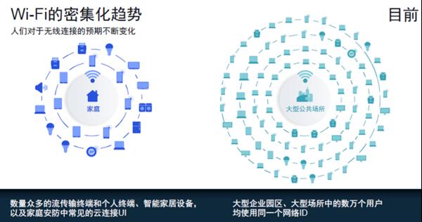 2020年Wi-Fi 6将在无线市场中大放异彩,...