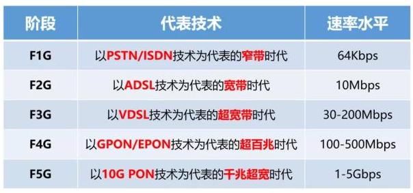 一文解读总结 F5G:以10G PON技术为代表的千兆超宽时代