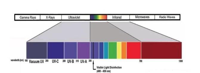 基于 LED 的杀菌消毒产品只能消除表明,将陆续...