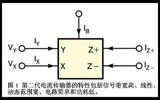 基於振蕩器的第二代雙輸出電流控制傳輸器的設計