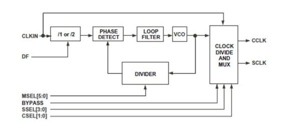 基于ADSP-BF531處理器的時鐘及鎖相環