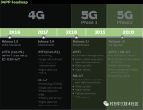 5G技术在物联网中的应用