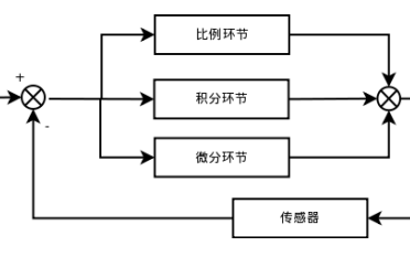 如何使用C语言实现PID控制算法