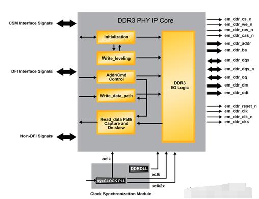 详谈SDRAM内存模组与差异对比