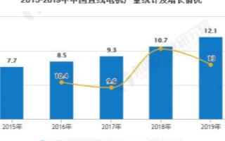 中国直线电机的供给量逐年上升,行业国产化替代逻辑...