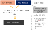 STM32与华为LiteOS如何共同打造物联网的...