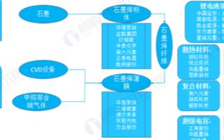 中国石墨烯产业链逐渐完善,千亿规模市场指日可待