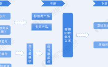 中国高频RFID出货量小幅下滑,标签类应用快速增...