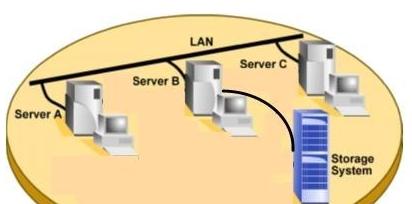 存储系统的三种架构解析