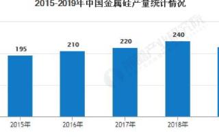 中國金屬硅市場需求穩步上升,2020年金屬硅價格持續走低