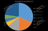22家科创板新材料公司发布了2020年半年度报告