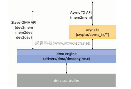 Linux DMA 功能介绍及接口分析
